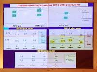 Что даст Одессе реструктуризация долга?