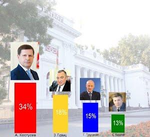 Алексей Костусев – самый популярный политик Одессы